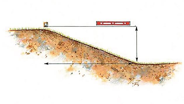 Измерете височината на наклона с помощта на нивелир