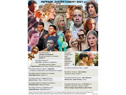 """Драстичен спад в броя на зрителите на тазгодишните награди """"Златен глобус"""""""