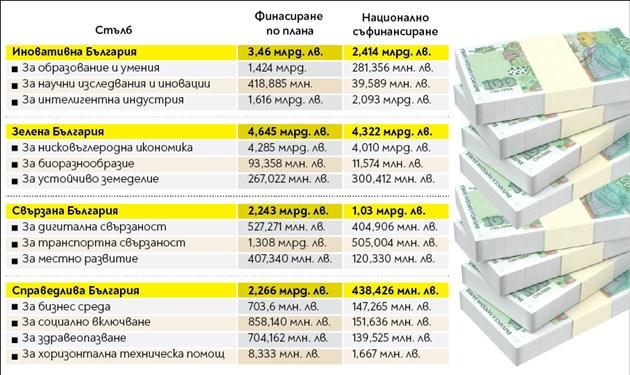 12,6 млрд. лева от ЕС и български 8 млрд. ще влязат за 5 години в икономиката ни