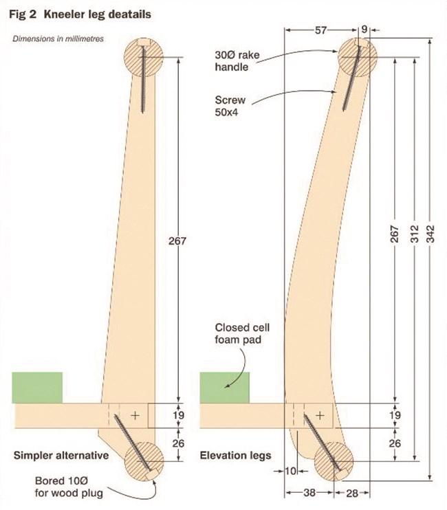 Схема на краката