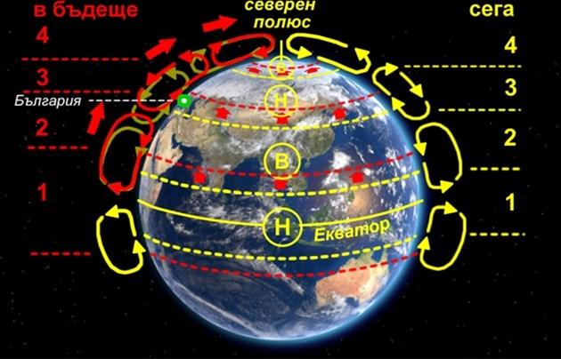 Промени в общата атмосферна циркулация при глобално затопляне: 1 екваториална зона на конвергенция (ниско налягане заради високи температури); 2 тропична (високо налягане); 3 – умерена (сблъсък на въздушни маси от тропика и полюса, ниско налягане); 4 полярна